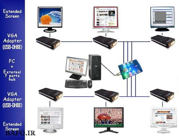 تبدیل usb 2.0 به dvi vga hdmi با صدا بافو جهت اتصال چندین مانیتور به یک کیس با تصاویر مختلف مناسب می باشد.